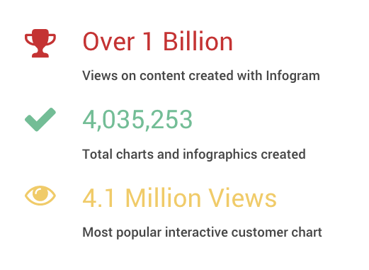 Infogram has served 1 billion views to customer-created content.