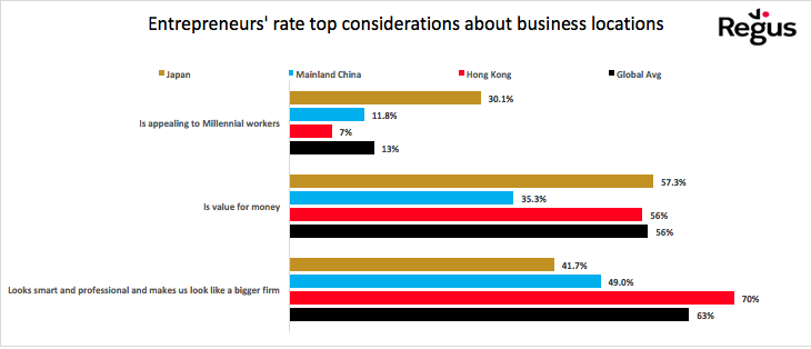 Entrepreneurs' rate top considerations about business locations