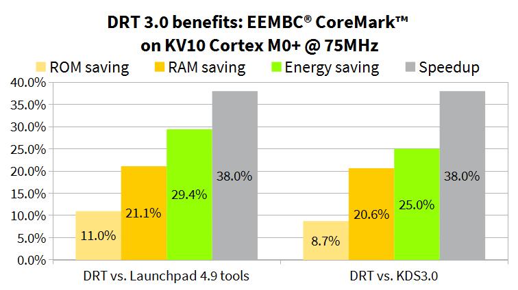 CoreMark with SOMNIUM DRT - smaller, faster, lower energy