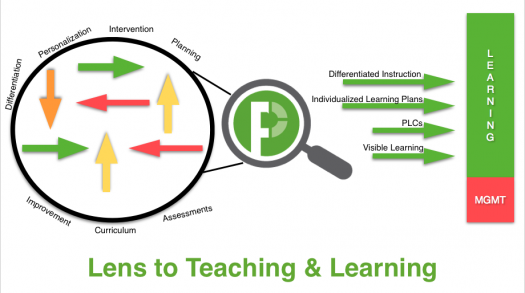 Lens to Teaching and Learning