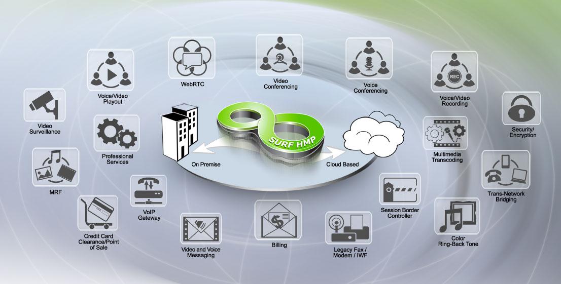 SURF-HMP enables multimedia communications