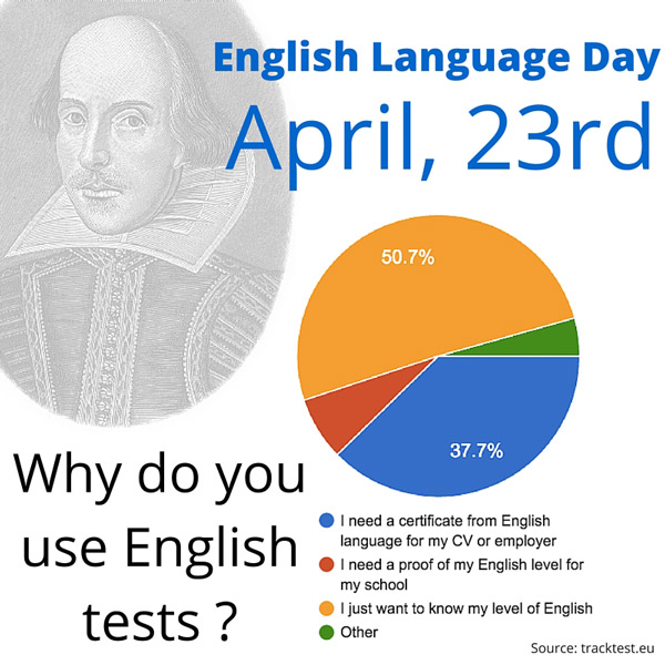 English Language Day- TrackTest English Proficiency Test online