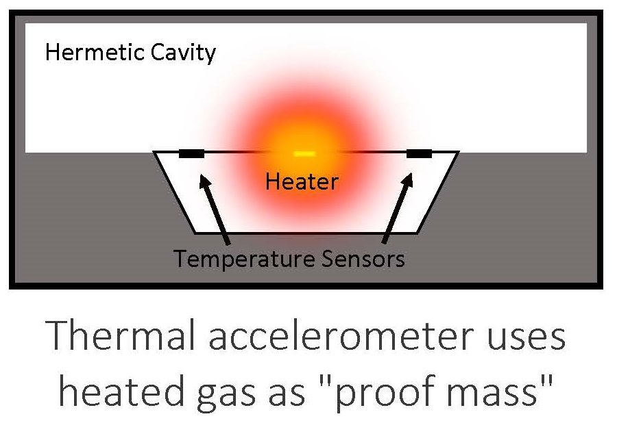 thermal MEMS sensor technology resists vibration