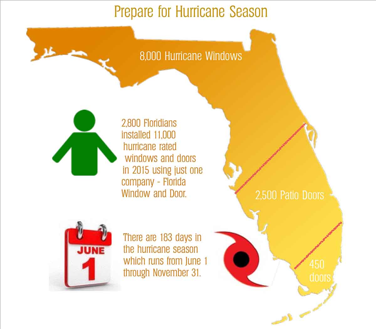 Infograph about Florida Window and Door