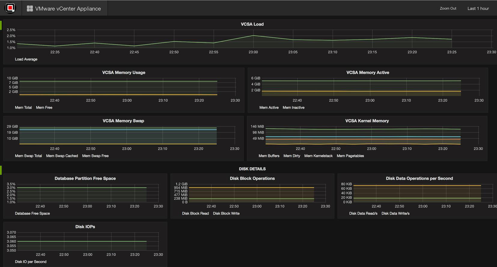 Performance Analyzer - VMware vCenter Appliance (VCSA)