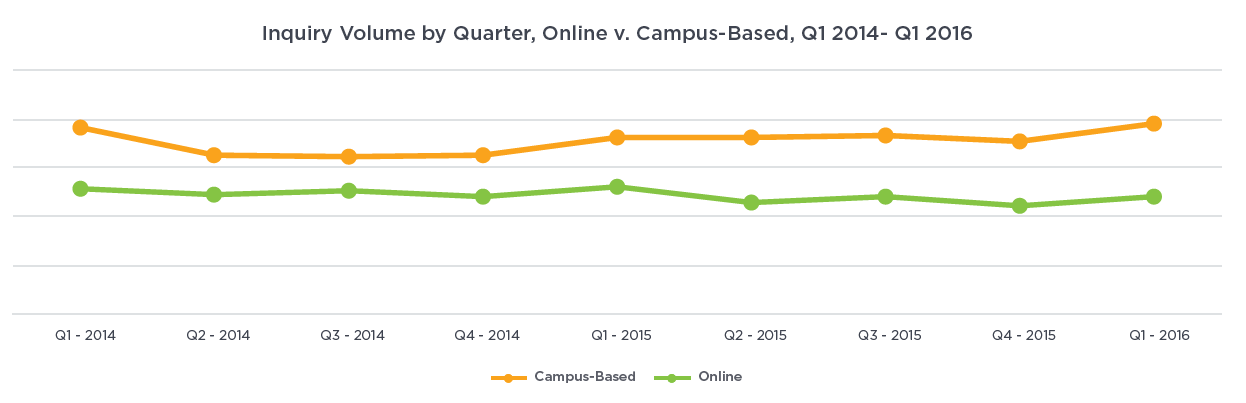 Chart: Inquiry Volume by Quarter, Online v. Campus-Based