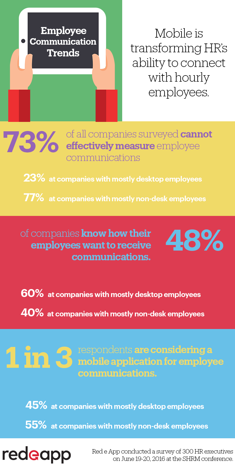 Communications survey reveals the potential of mobile to transform engagement