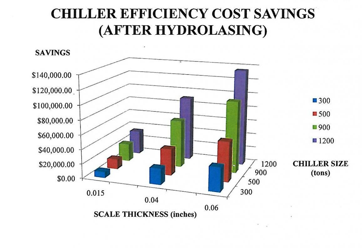 Chiller Efficiency Cost Saving Table