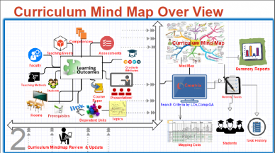 Curriculum Mind Map