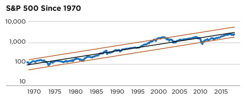 S&P 500 Since 1970