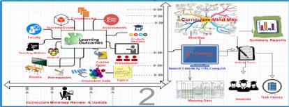 Curriculum Mind Map Overview