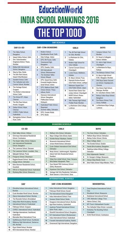EWISR Top 10 Schools 2016