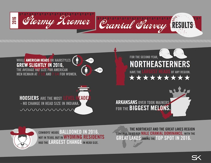 Stormy Kromer U.S. Cranial Report Results