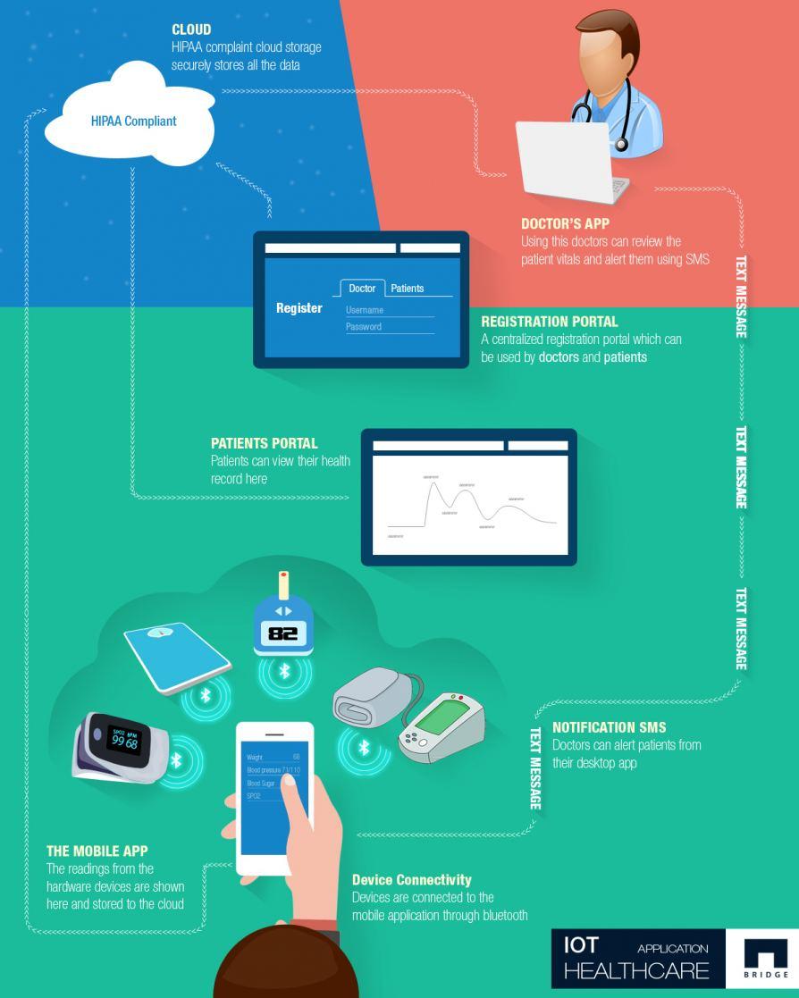 IoT based Healthcare App