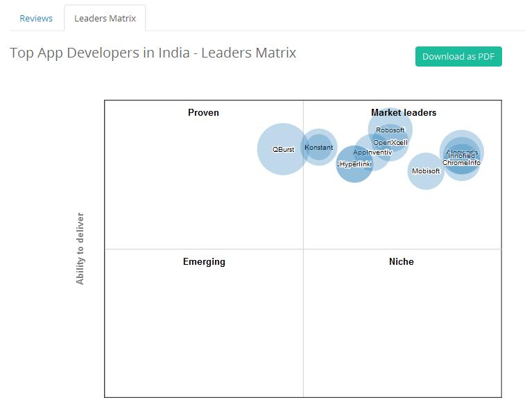 konstant-infosolutions-ranks-in-leader-matrix