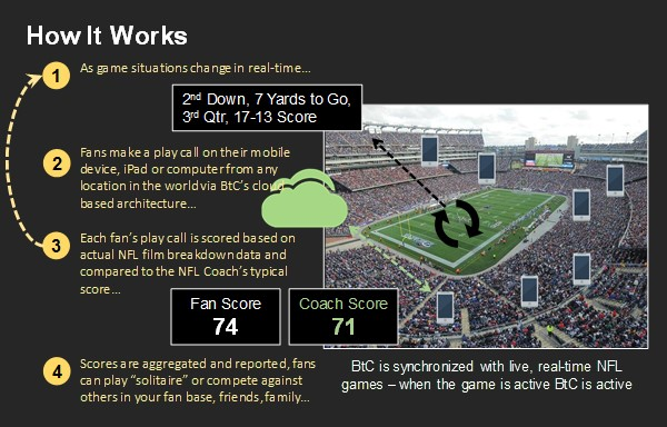 Call plays during live NFL games in real-time