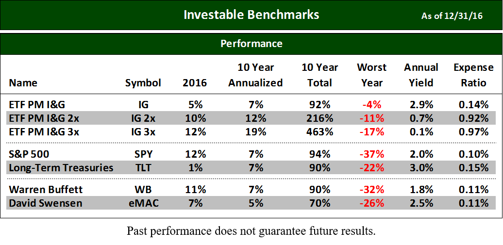 InvestableBenchmarks.com Past performance does not guarantee future results.