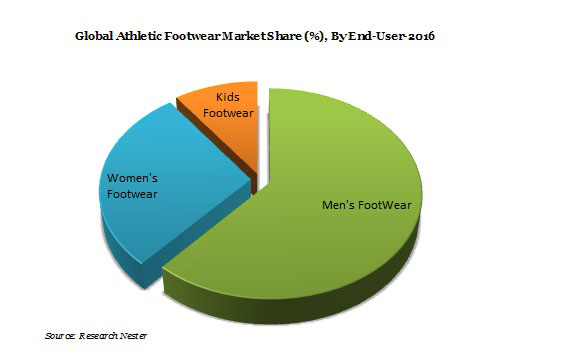 footwear analysis Nike swot swot analysis nike, inc  however, the income of the business is still heavily dependent upon its share of the footwear market.