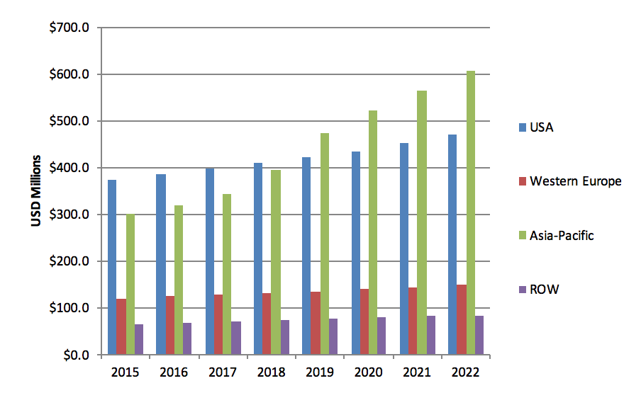 Biologically based glue sales to 2022, by region