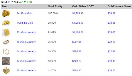 How Much Is 10kt Gold Per Gram June 2020