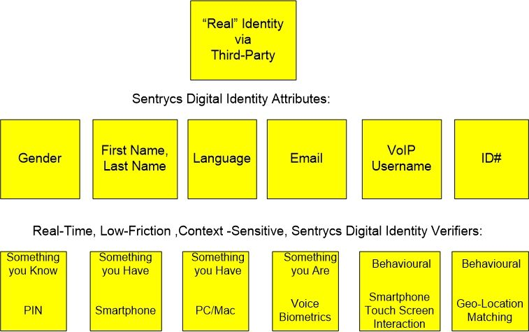 Sentrycs Digital Identity Overview