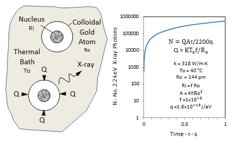Colloidal gold atoms creating 2.2 keV X-rays conserving heat from thermal bath