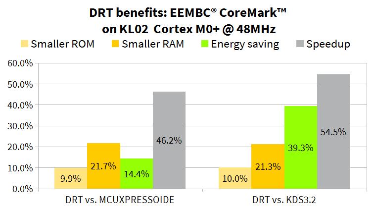 SOMNIUM DRT for smaller, faster, lower energy code