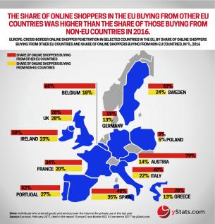 Infographic: Europe Cross-Border B2C E-Commerce 2017