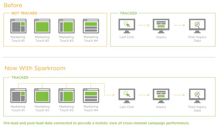 Cross-Channel Multi-Touch Digital Attribution Grap