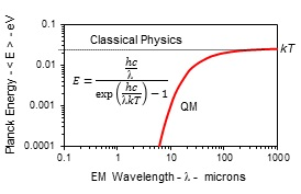 Planck law: QM requires heat capacity of the atom to vanish at the nanoscale