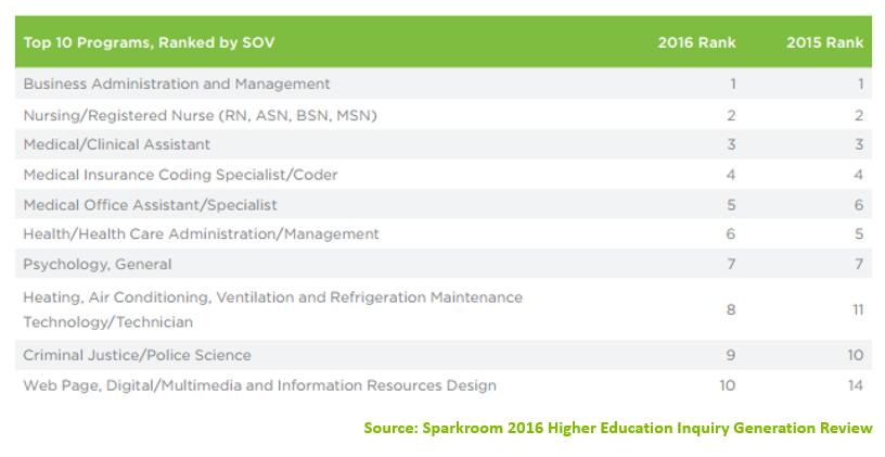 Top 10 Higher Education Programs 2016