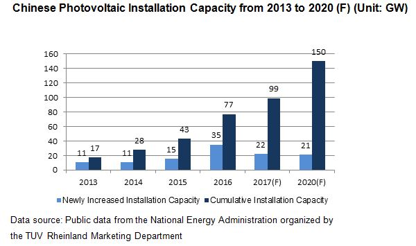 Chinese Photovoltaic Installation Capacity from 20