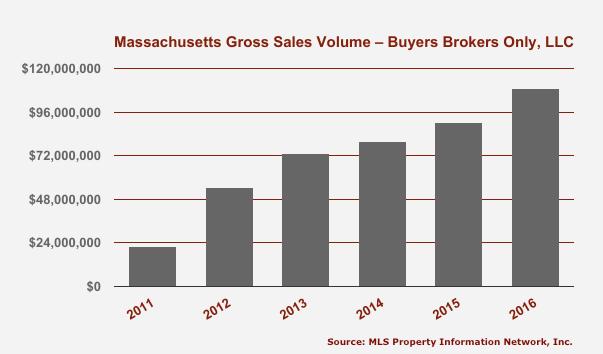 Massachusetts Gross Sales Volume