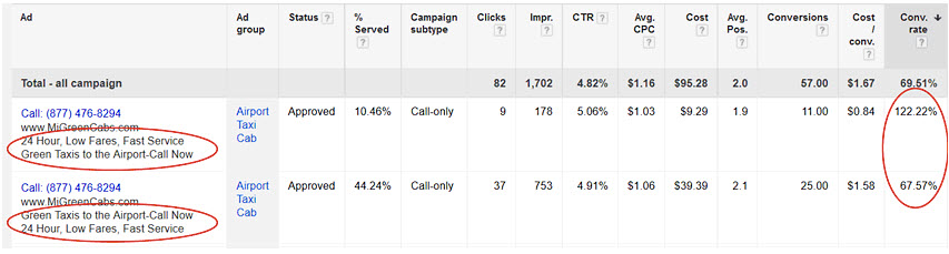 Google AdWords Optimization - Use Best Performing Ad Text Formats