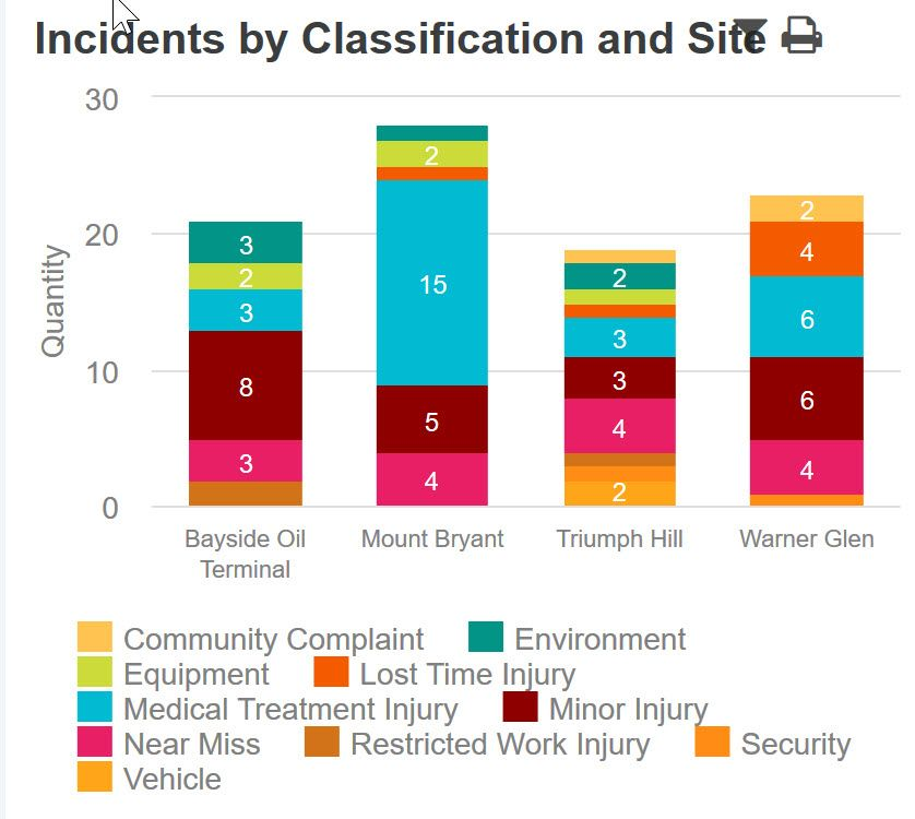 Incidents-by-Class