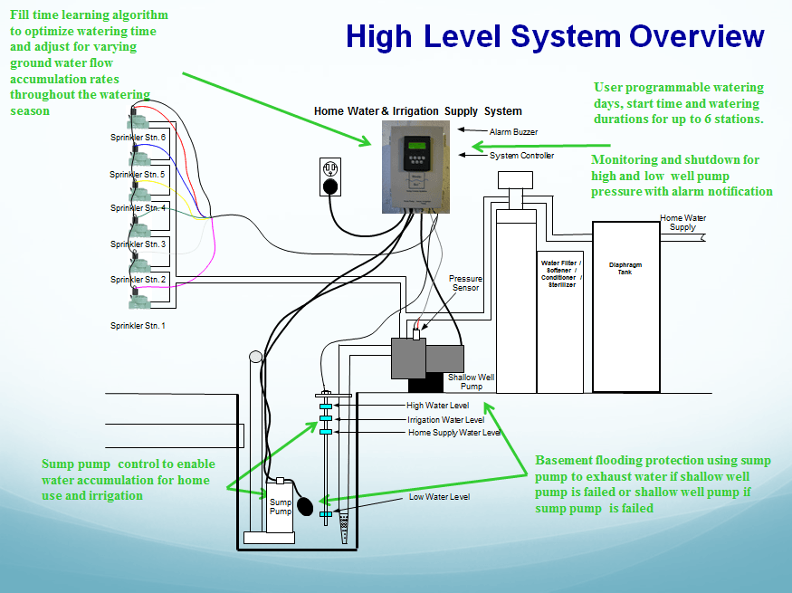 lawn sprinkler system wiring diagram green tech sump pump offers solution for flint -- the ... #10