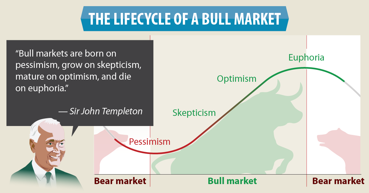 Fisher Investments UK Bull Market Infographic