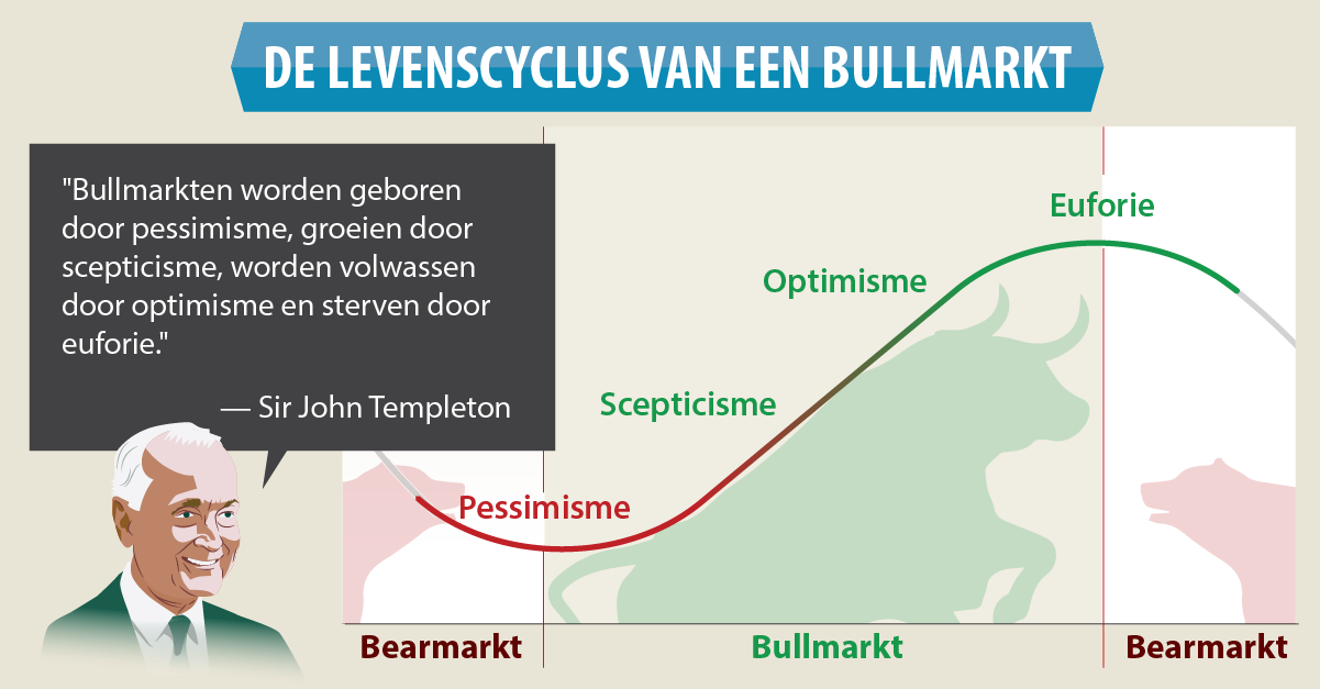 Fisher Investments Nederland Bull Market Infographic