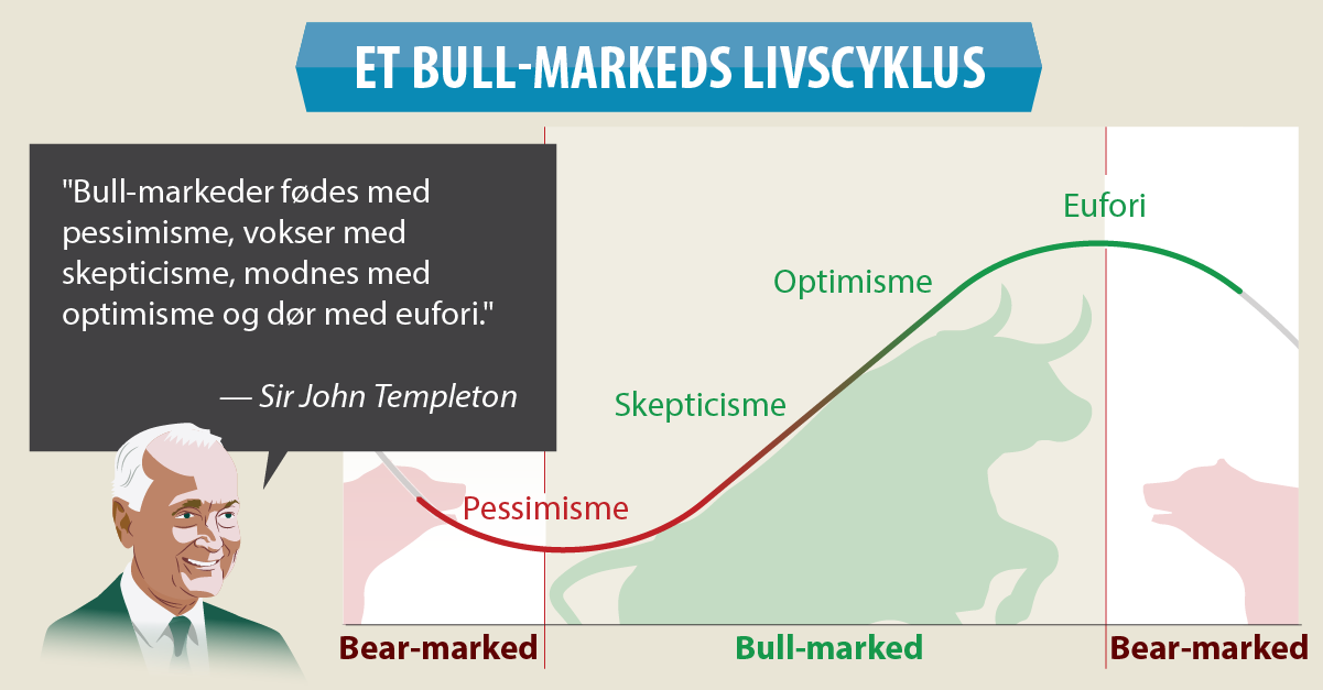 Fisher Investments Norden Bull Market Infographic