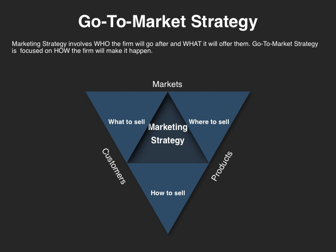 Go To Market Strategy Template Released By Four Quadrant Four