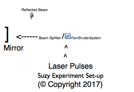 SuzyTest Graph Diagram (Copyright 2017)