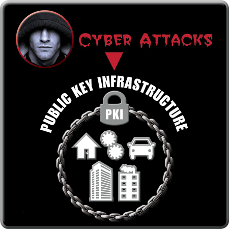 Authentication and PKI protect internet connected devices, machines & systems