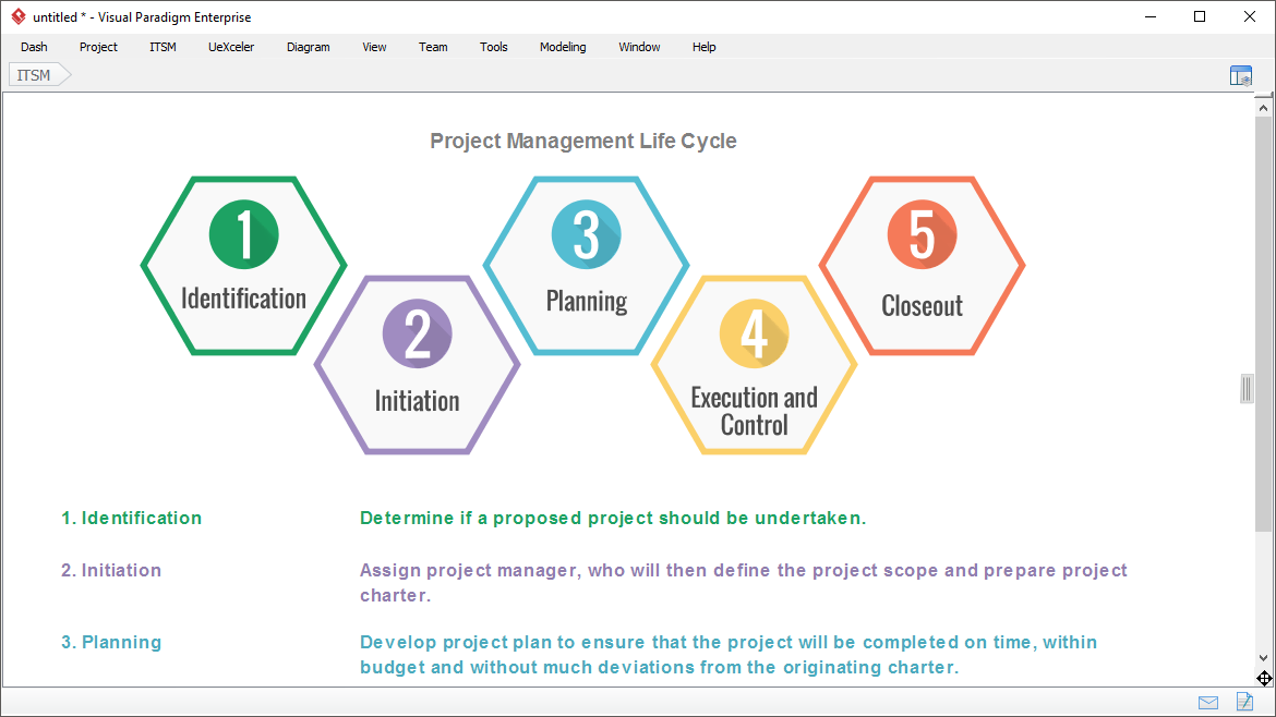 project management guide through process - Visual Paradigma