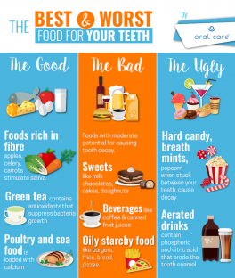 Good or Bad food for your teeth