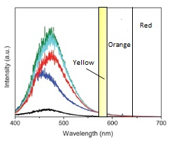 EUV fluoresecence of PET at 325 nm showing yellowing without reflection