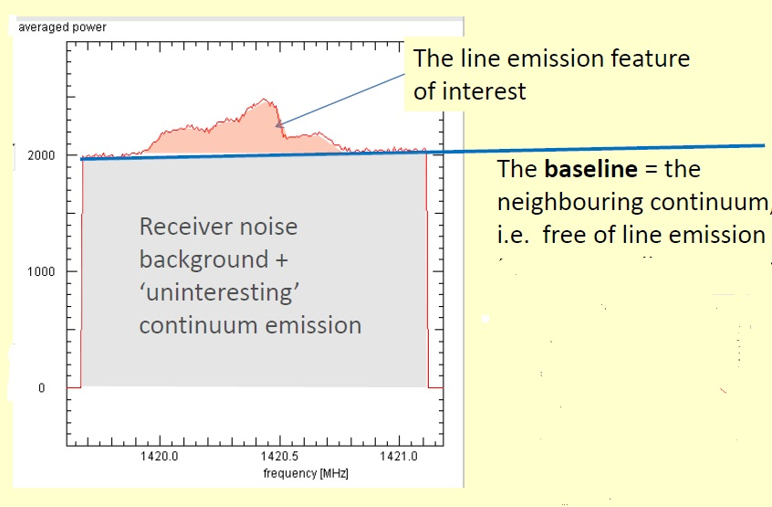 Radio telescope noise is a significant fraction of the 21 cm line emission
