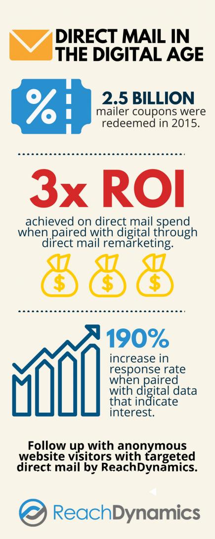 Direct Mail Statistics Infographic 2017 2018