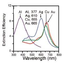 Fluorescent imaging: LSPR materials and UV sensitivity