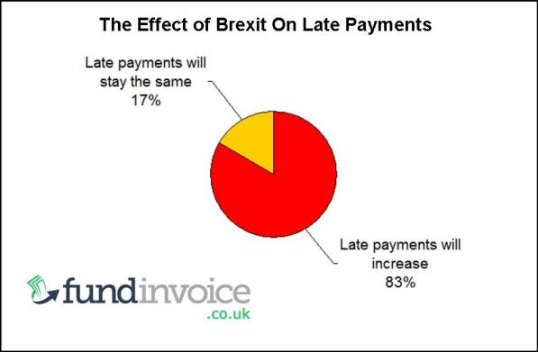 The Impact Of Brexit On Late Payments In The UK