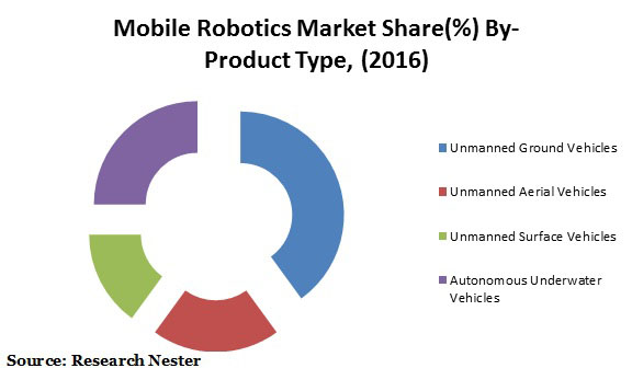 Global Mobile Robotics Market  2016